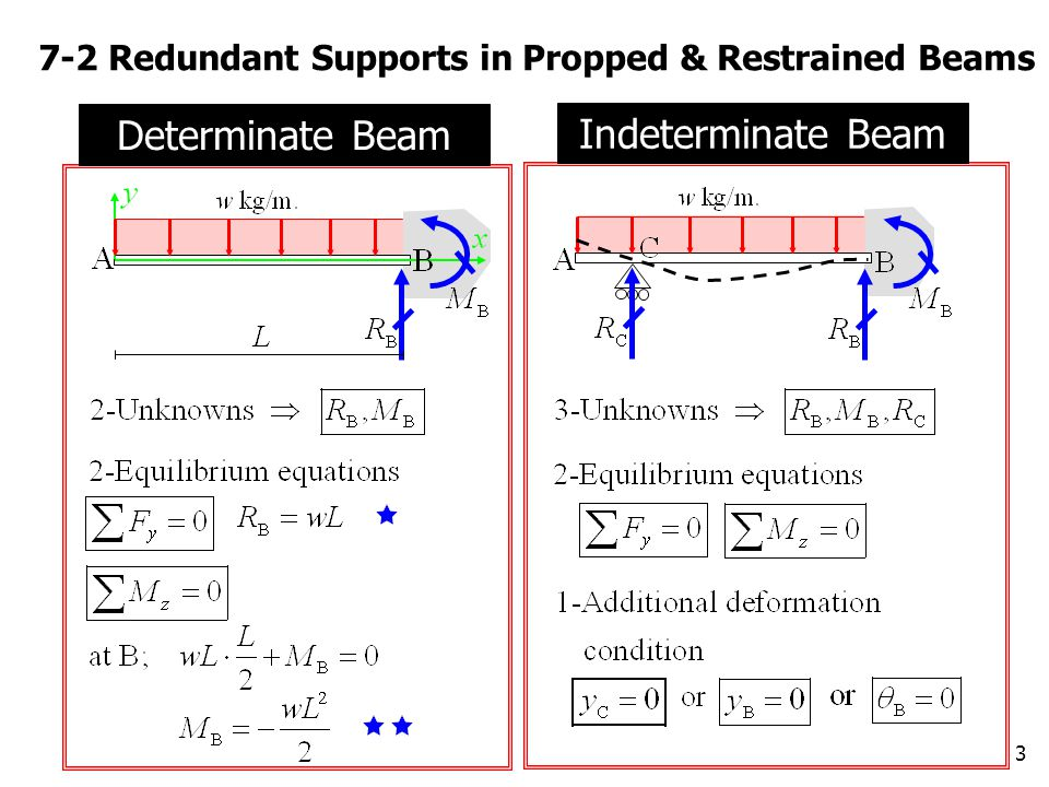 3 7-2 Redundant Supports in Propped & Restrained Beams Determinate Beam Indeterminate Beam