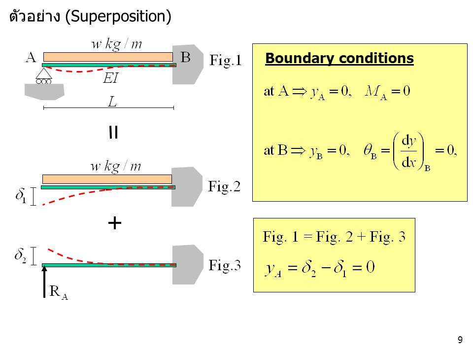 9 Boundary conditions ตัวอย่าง (Superposition)