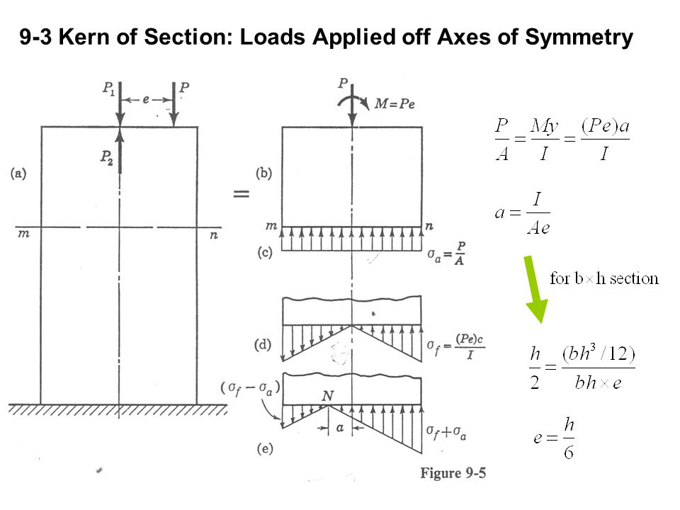 9-3 Kern of Section: Loads Applied off Axes of Symmetry