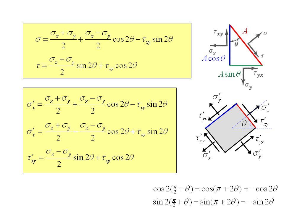 Find maximum or minimum   differentiating Eq.(9-5) w.r.t.