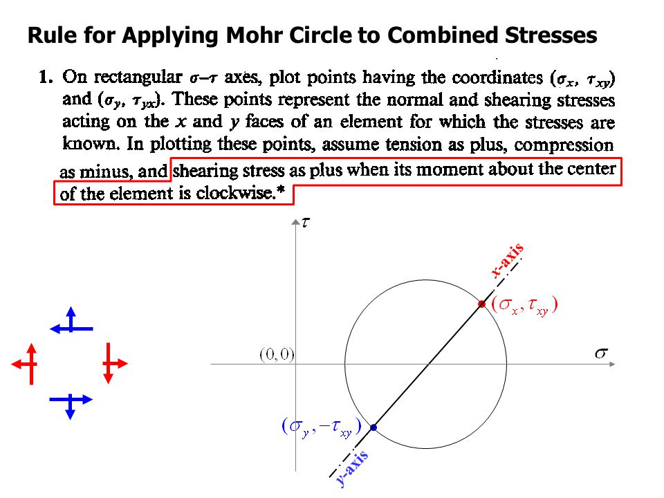 Rule for Applying Mohr Circle to Combined Stresses x-axis y-axis