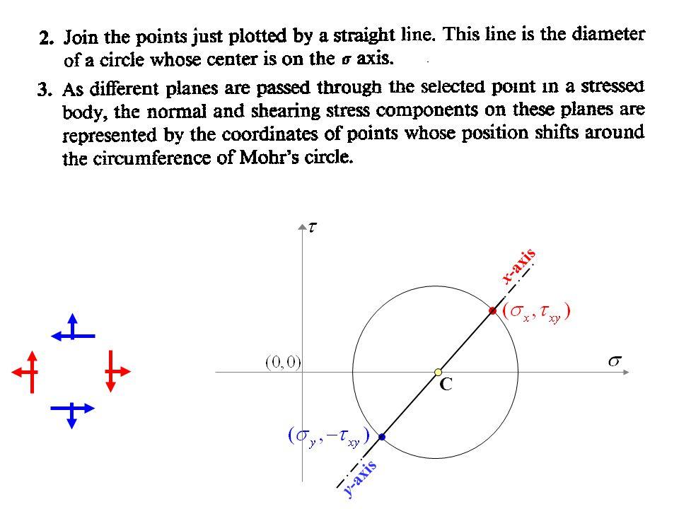 x-axis y-axis C