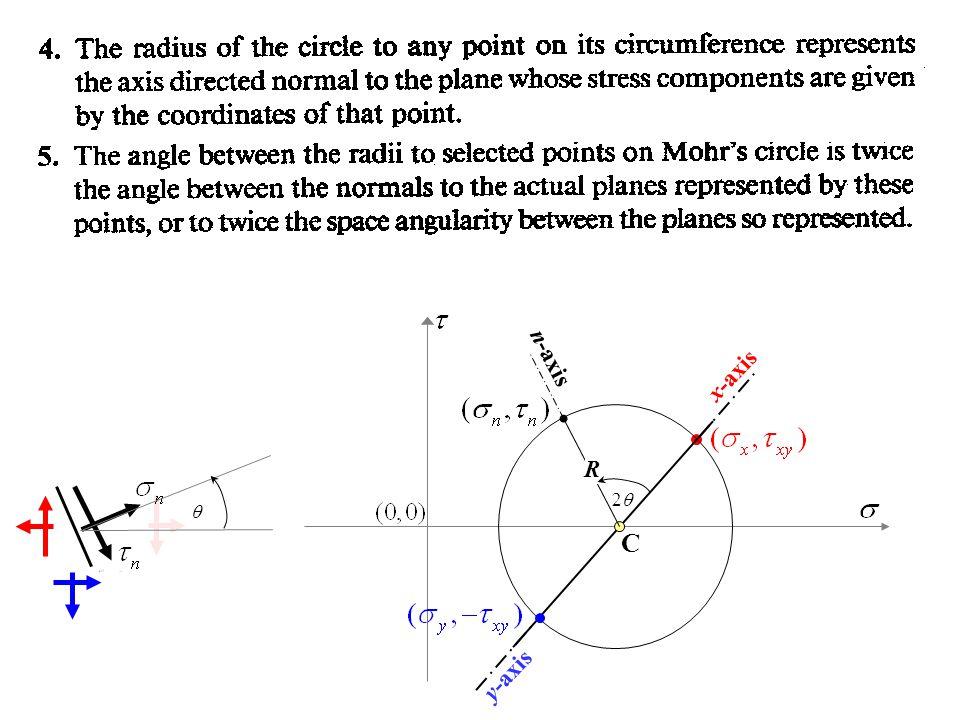 x-axis y-axis C n-axis R  