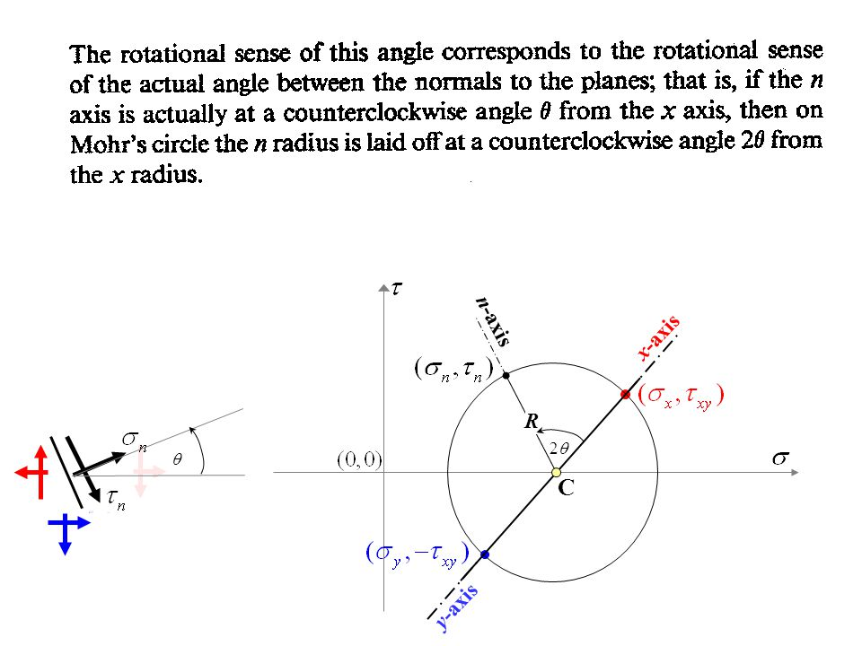 R   x-axis y-axis C