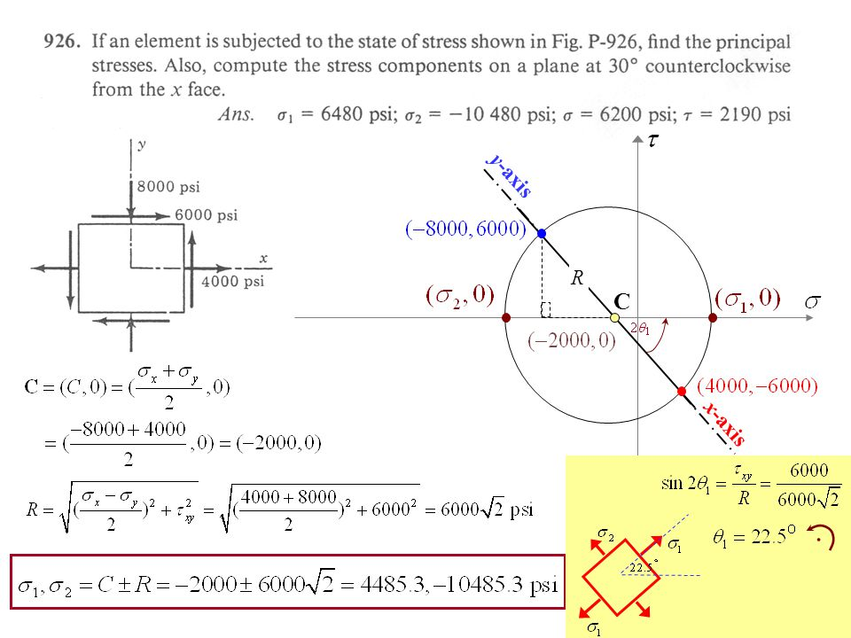 x-axis y-axis C R 