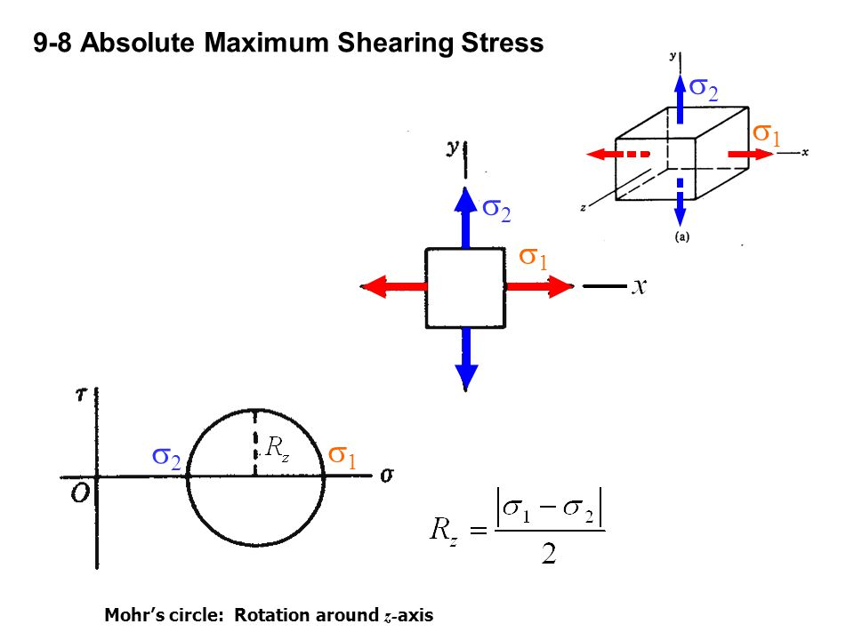 9-8 Absolute Maximum Shearing Stress Mohr's circle: Rotation around z- axis 11 22 11 22 11 22