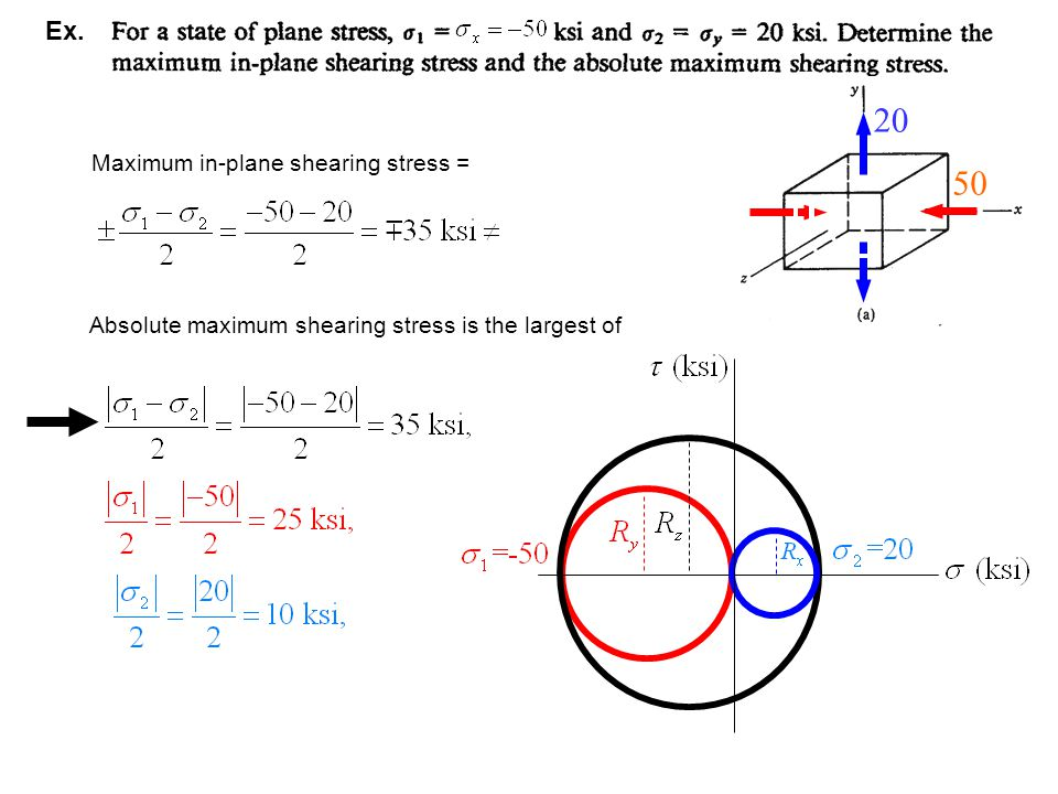 Maximum in-plane shearing stress = Absolute maximum shearing stress is the largest of Ex.   