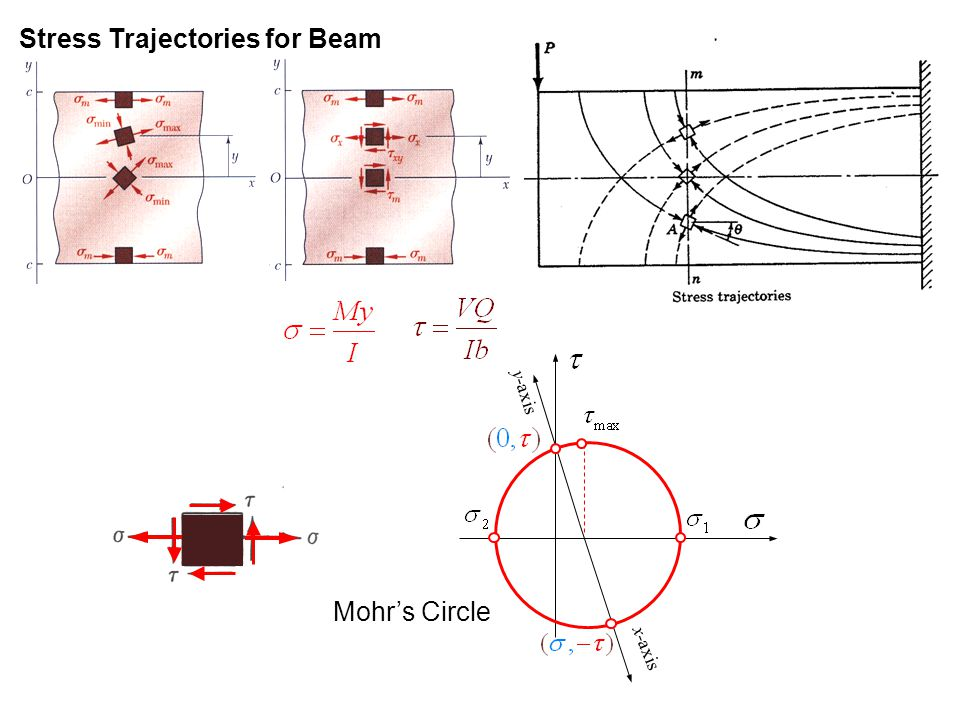 Stress Trajectories for Beam Mohr's Circle x-axis y-axis