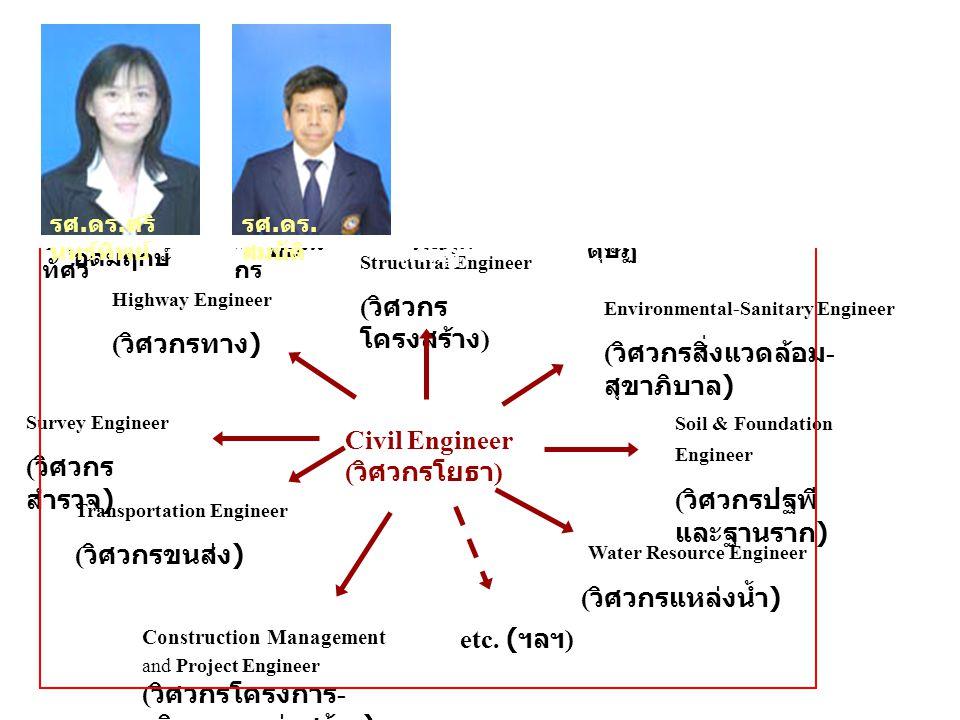 1 ถนน, สะพาน เขื่อน, ฝาย บ้านเรือน, อาคาร, โกดัง แหล่งน้ำ, ระบบประปา, ระบบ บำบัดน้ำเสีย ฯลฯ Civil Engineer ( วิศวกรโยธา ) An engineer trained in the d