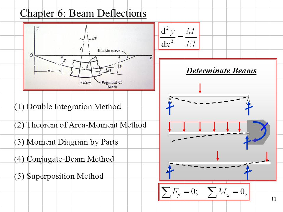 11 Chapter 6: Beam Deflections (3) Moment Diagram by Parts (1) Double Integration Method (2) Theorem of Area-Moment Method (4) Conjugate-Beam Method (5) Superposition Method Determinate Beams