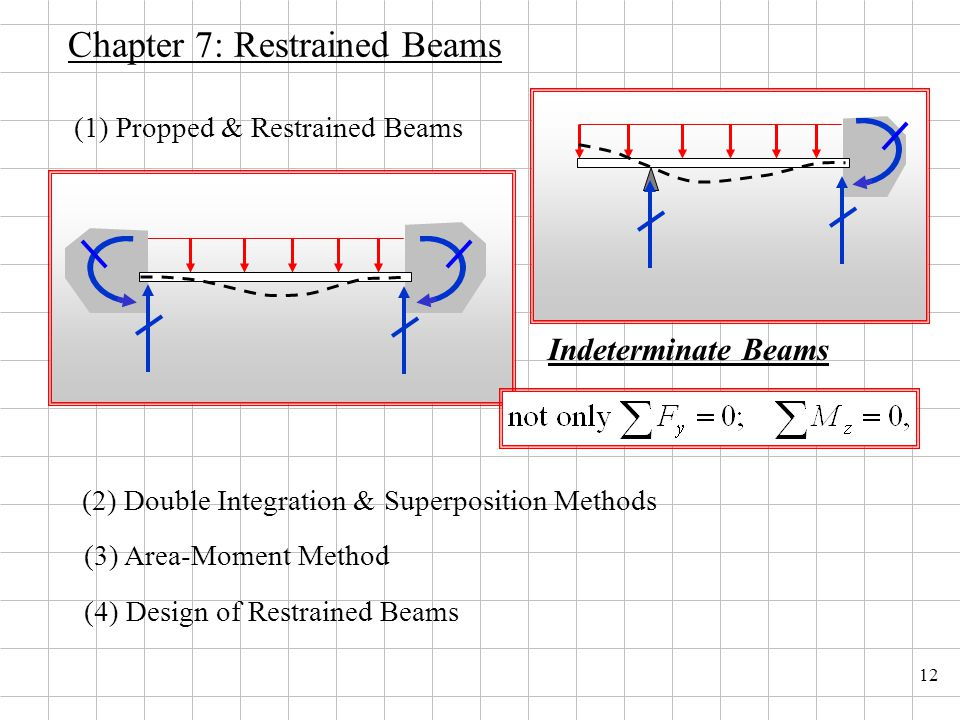 12 Chapter 7: Restrained Beams (3) Area-Moment Method (2) Double Integration & Superposition Methods (4) Design of Restrained Beams (1) Propped & Restrained Beams Indeterminate Beams