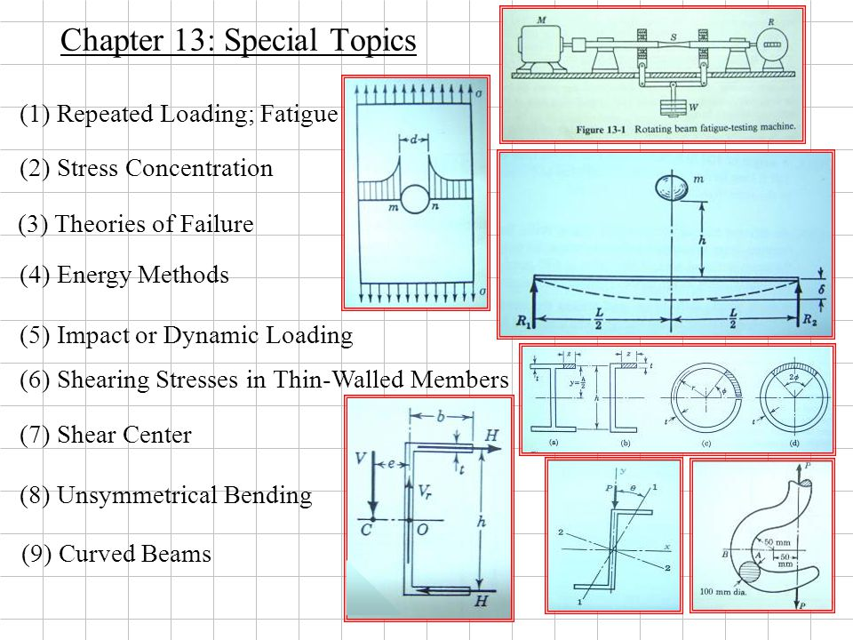 18 Chapter 13: Special Topics (3) Theories of Failure (4) Energy Methods (1) Repeated Loading; Fatigue (2) Stress Concentration (6) Shearing Stresses in Thin-Walled Members (5) Impact or Dynamic Loading (9) Curved Beams (8) Unsymmetrical Bending (7) Shear Center