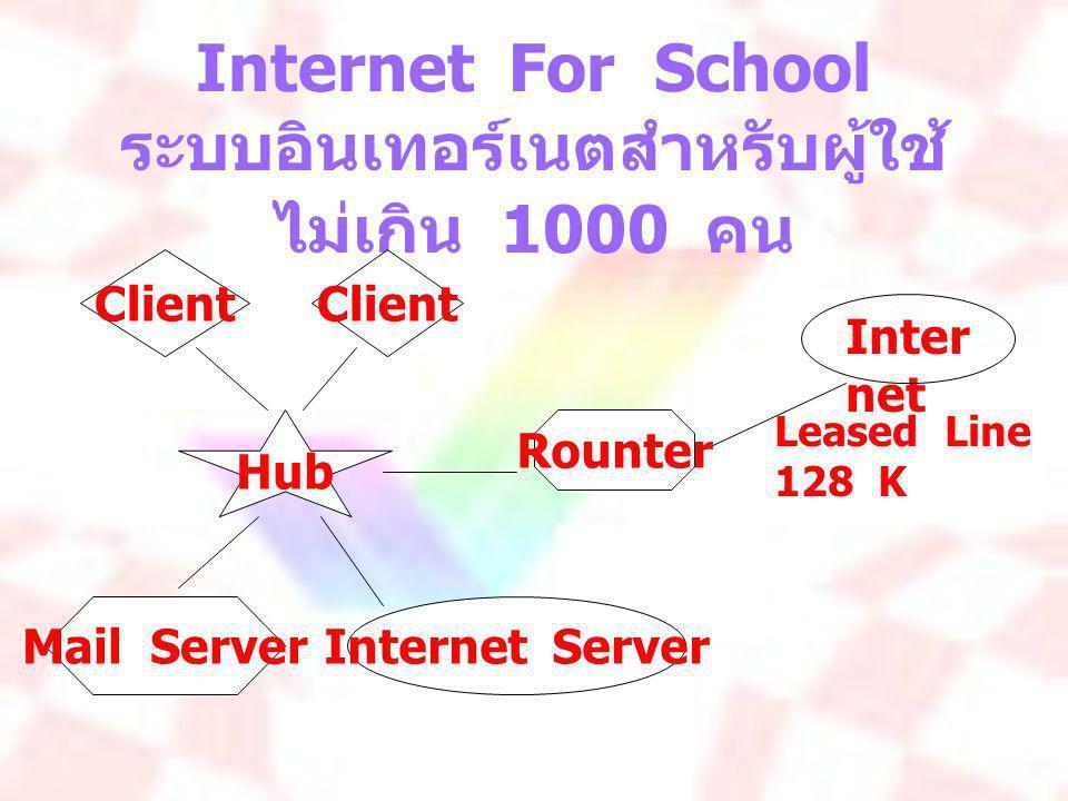 Internet For School ระบบอินเทอร์เนตสำหรับผู้ใช้ ไม่เกิน 1000 คน Inter net Hub Rounter Client Internet ServerMail Server Leased Line 128 K