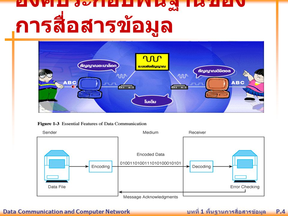 P.25Data Communication and Computer Network บทที่ 1 พื้นฐานการสื่อสารข้อมูล To convert analog data into a digital signal, there are two basic techniques: Pulse code modulation (used by telephone systems) Delta modulation Converting Analog Data into Digital Signals