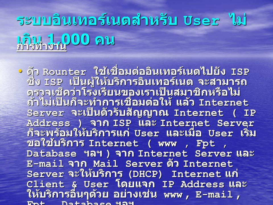 ระบบอินเทอร์เนตสำหรับ User ไม่ เกิน 1,000 คน การทำงาน ตัว Rounter ใช้เชื่อมต่ออินเทอร์เนตไปยัง ISP ซึ่ง ISP เป็นผู้ให้บริการอินเทอร์เนต จะสามารถ ตรวจเ