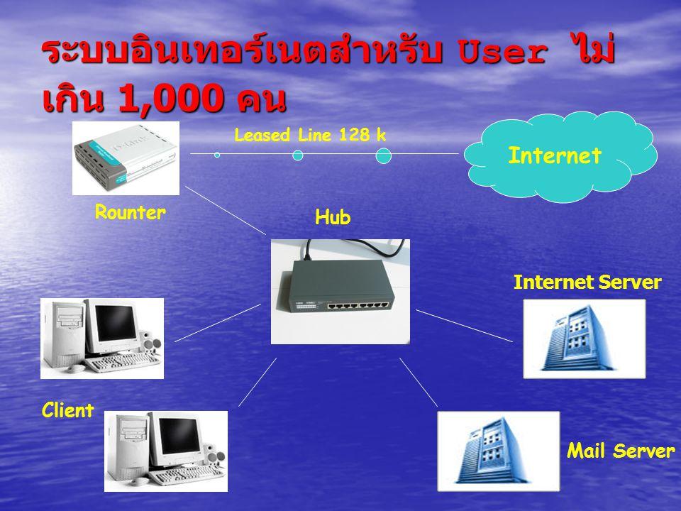 ระบบอินเทอร์เนตสำหรับ User ไม่ เกิน 1,000 คน Internet Leased Line 128 k Rounter Hub Client Internet Server Mail Server