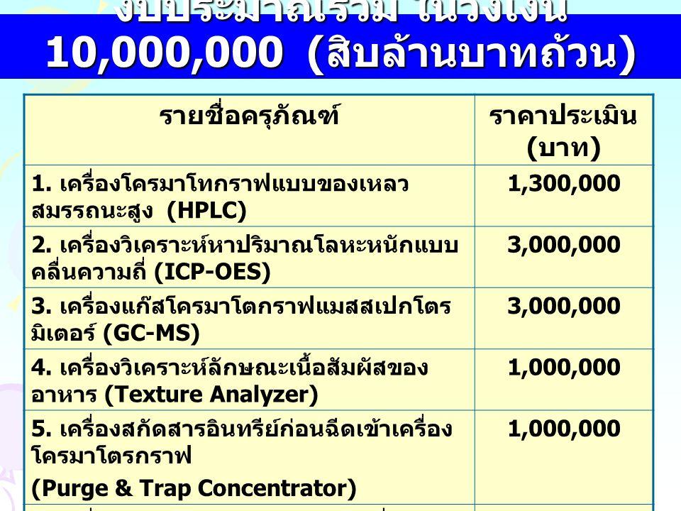 งบประมาณรวม ในวงเงิน 10,000,000 ( สิบล้านบาทถ้วน ) รายชื่อครุภัณฑ์ราคาประเมิน ( บาท ) 1.