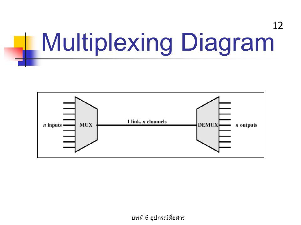 บทที่ 6 อุปกรณ์สื่อสาร 12 Multiplexing Diagram