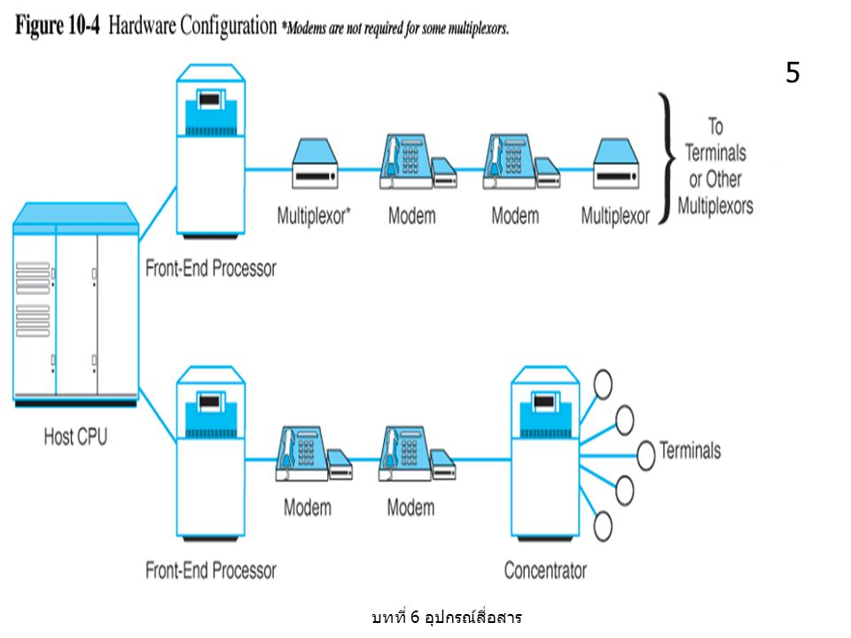 บทที่ 6 อุปกรณ์สื่อสาร 26 Multiplexor Configurations Multiplexors can be added in a daisy-chain fashion (see Figure 10-13) A variety of multiplexors are found in today's WANs including: Inverse multiplexors (see Figure 10-14) Data/voice multiplexors T-n (T-1, FT-1, and T-3) multiplexors Frame relay multiplexors IDSN multiplexors Local/short distance multiplexors E.g.