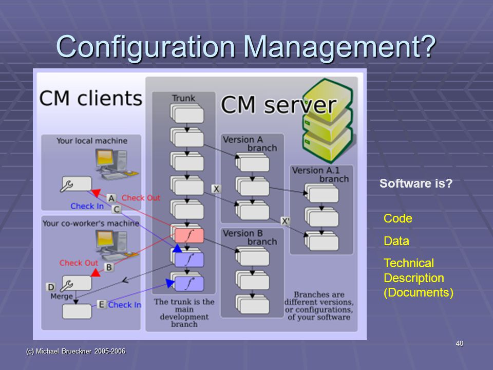 (c) Michael Brueckner 2005-2006 48 Configuration Management? Software is? Code Data Technical Description (Documents)