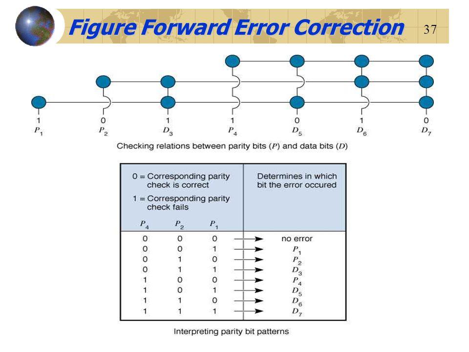 37 Figure Forward Error Correction