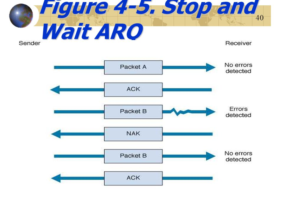 40 Figure 4-5. Stop and Wait ARQ