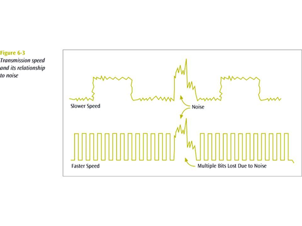 9 สัญญาณกัสเสี้ยน – White Noise Also known as thermal or Gaussian noise.
