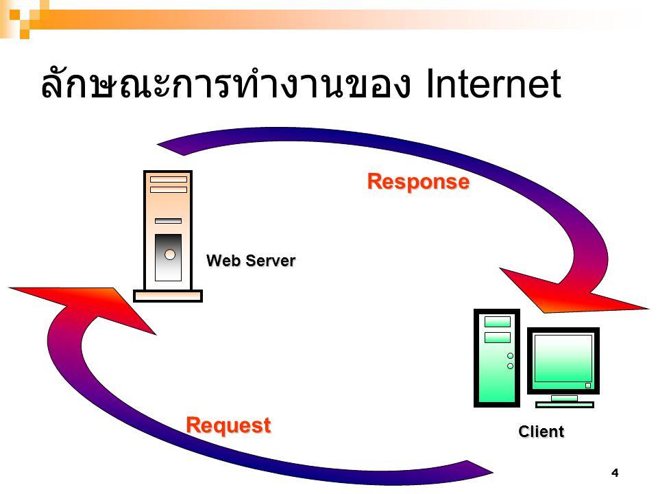 25 เปิดโปรแกรม IE ใสชื่อ Server โดย IIS ชื่อจะ เป็น localhost หรือ Ip : 127.0.0.1 จากนั้นทำ การใส่ชื่อ User และ Password รวมทั้ง Domain ในที่นี่ให้ใส่ Domain เป็น localhost หากปรากฏหน้าจอแบบนี้แสดงว่า IIS สามารถทำงานได้ปกติ