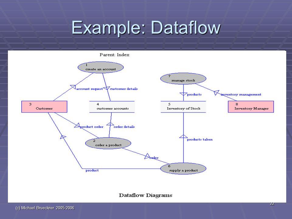 (c) Michael Brueckner 2005-2006 22 Example: Dataflow