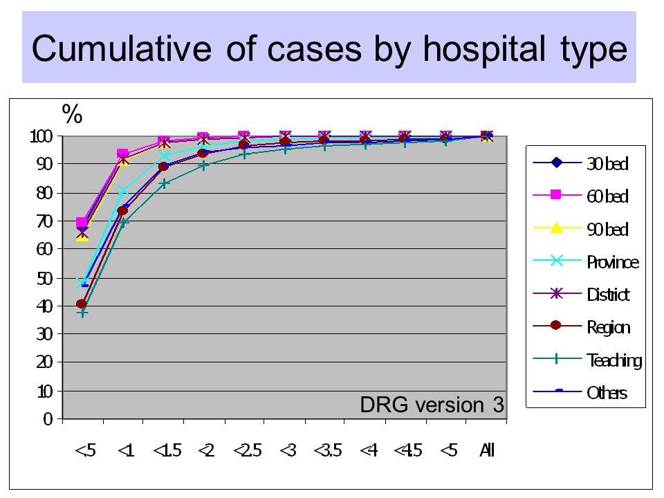 สำหรับค่าน้ำหนักสัมพัทธ์ ใช้ข้อมูลผู้ป่วยที่ มีค่ารักษาพยาบาลจาก โรงพยาบาลพุทธชินราช 42,774 ราย เชียงรายประชานุเคราะห์ 37,861 ราย หาดใหญ่ 34,911 ราย ร
