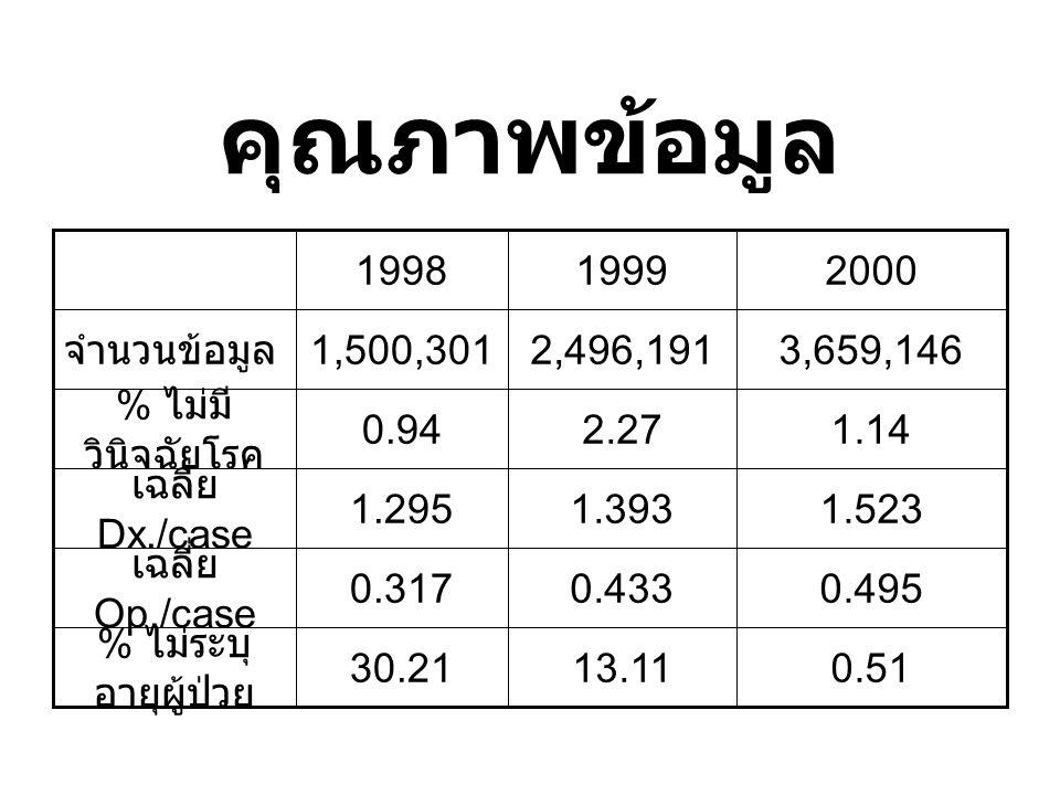จังหวัดขึ้นบัญชีการเบิกค่า รักษาพยาบาลสูง พิจิตร 46 ครั้ง / ปี ( กรมธรรม์ปี แรก 62 ครั้ง / ปี ) พิษณุโลก 45 ครั้ง / ปี ( กรมธรรม์ปี แรก 81 ครั้ง / ปี