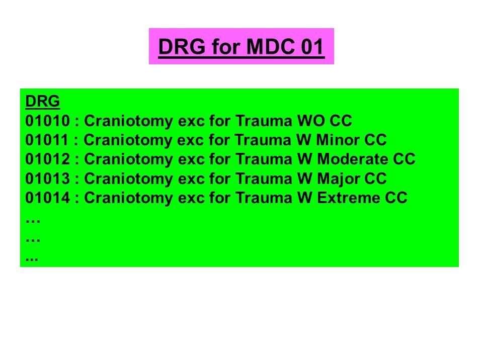 DRG version 3 มีกลุ่มโรคมากกว่า 1,200 กลุ่ม ใช้แนวคิด Australian Refined DRG แยกกลุ่มตามความรุนแรงของโรค ( รหัสตัวที่ 5) ตาราง complication & comorbid