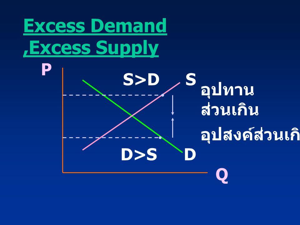 Excess Demand,Excess Supply P Q S D อุปทาน ส่วนเกิน อุปสงค์ส่วนเกิน S>D D>S