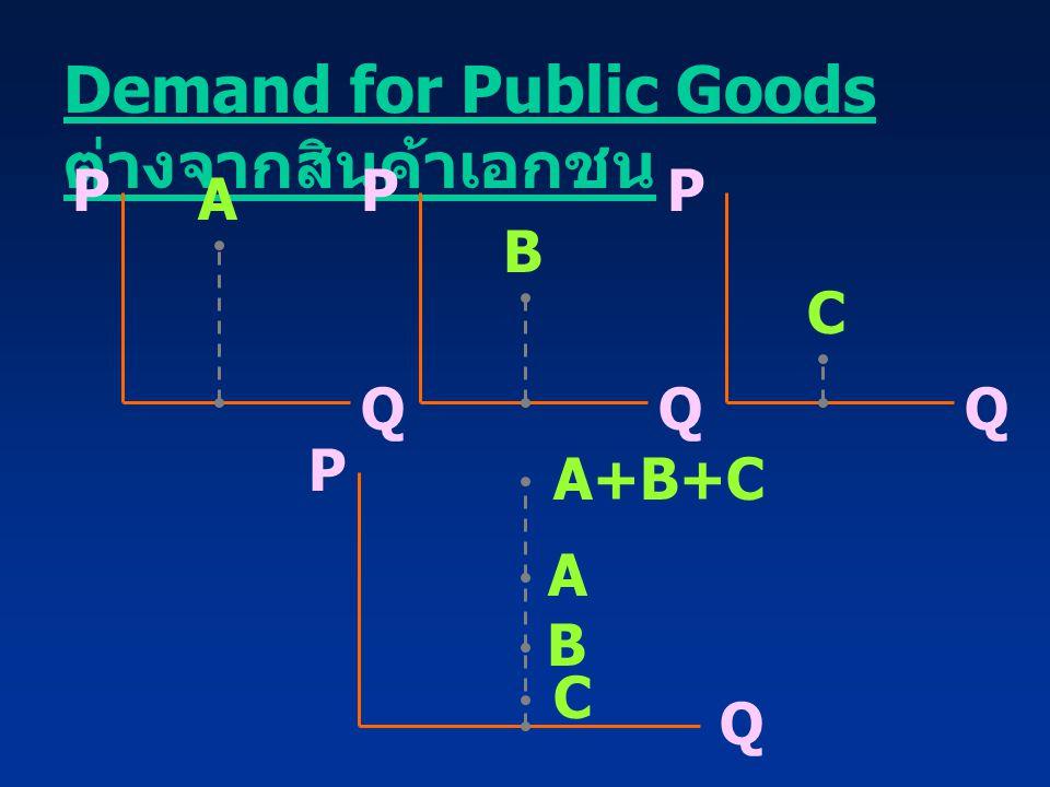 Demand for Public Goods ต่างจากสินค้าเอกชน PPP QQQ A B C P Q A B C A+B+C