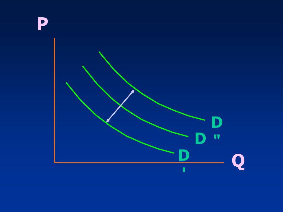 การปรับตัวของ ตลาด P P Q Q S S S S D D D D