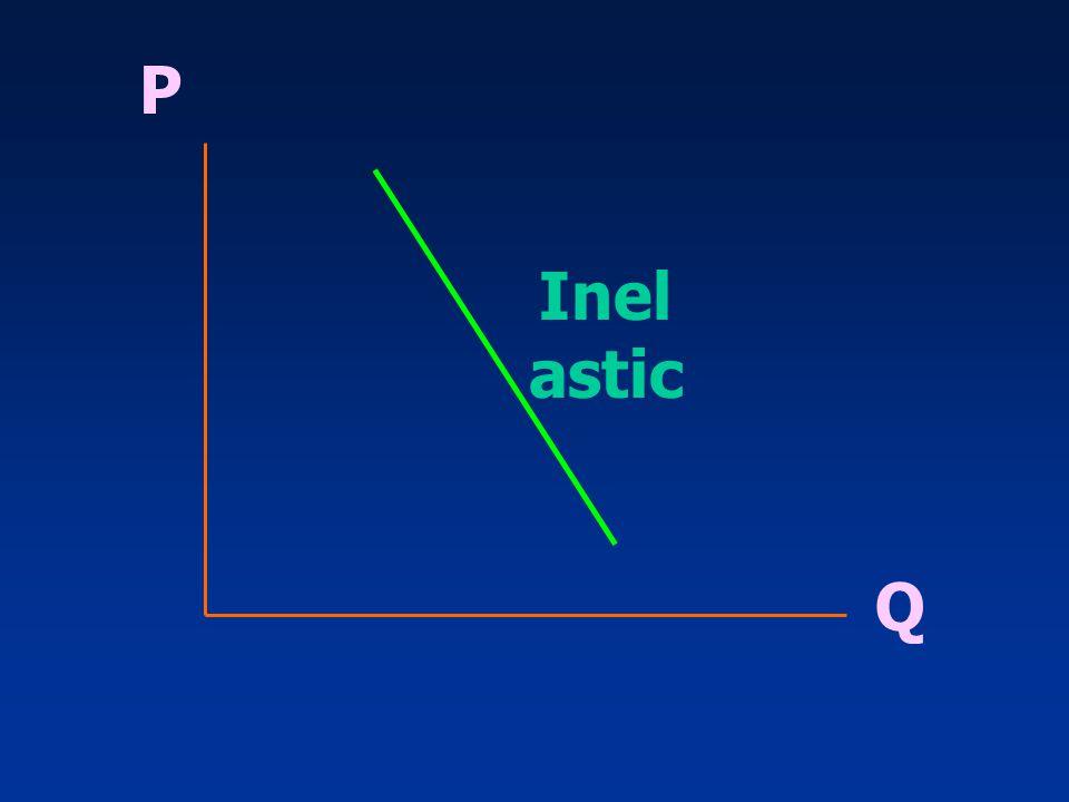 Q P Inel astic