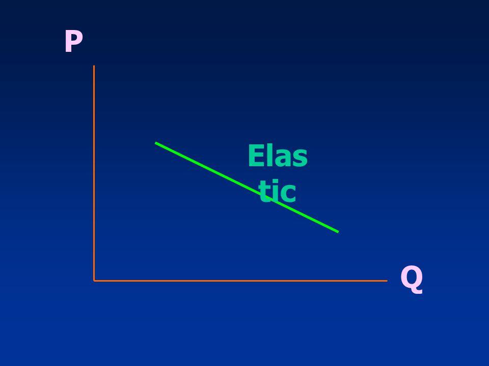 แยกแยะระหว่าง อุปสงค์ส่วน บุคคล (Individual demand curve) กับ อุปสงค์ของตลาด (Market demand curve) P Q P Q ความต้องการน้ำมัน เชื้อเพลิงระดับ ปั๊มน้ำมัน ปริมาณจำหน่าย น้ำมันเชื้อเพลิงใน ตลาด