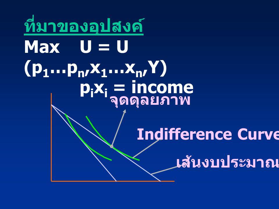 ที่มาของอุปสงค์ MaxU = U (p 1 …p n,x 1 …x n,Y) p i x i = income จุดดุลยภาพ เส้นงบประมาณ Indifference Curve