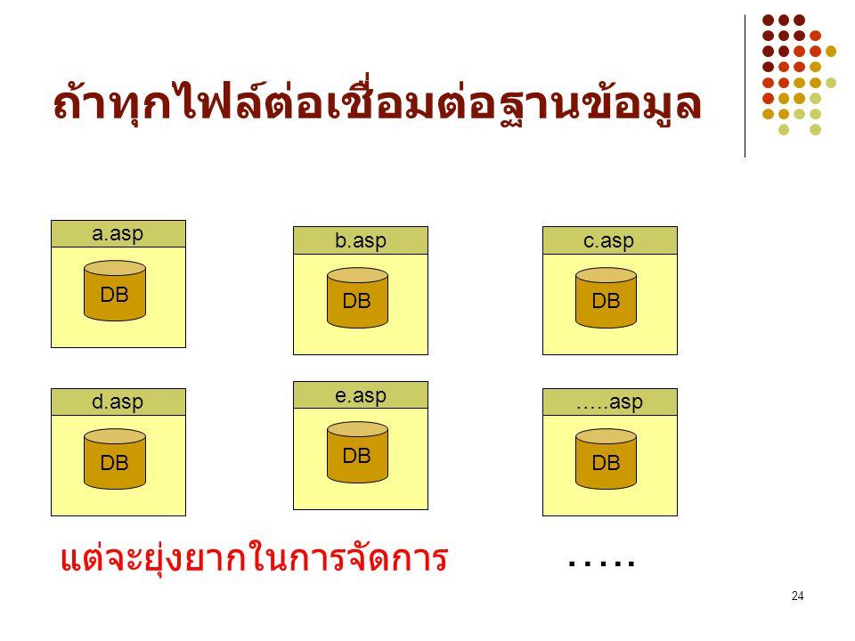 24 ถ้าทุกไฟล์ต่อเชื่อมต่อฐานข้อมูล a.asp DB d.asp DB …..asp DB c.asp DB e.asp DB ….. b.asp DB แต่จะยุ่งยากในการจัดการ