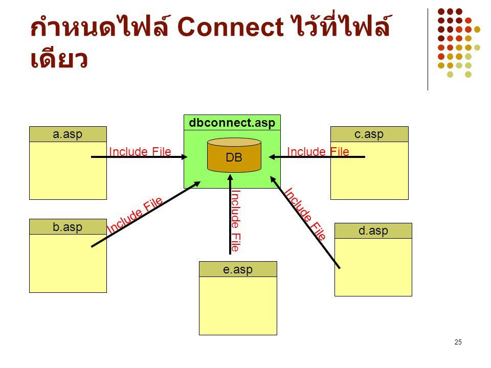 25 dbconnect.asp กำหนดไฟล์ Connect ไว้ที่ไฟล์ เดียว a.asp DB b.aspe.aspd.aspc.asp Include File
