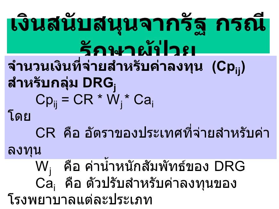 เงินสนับสนุนจากรัฐ กรณี รักษาผู้ป่วย จำนวนเงินที่จ่ายสำหรับค่าลงทุน (Cp ij ) สำหรับกลุ่ม DRG j Cp ij = CR * W j * Ca i โดย CR คือ อัตราของประเทศที่จ่ายสำหรับค่า ลงทุน W j คือ ค่าน้ำหนักสัมพัทธ์ของ DRG Ca i คือ ตัวปรับสำหรับค่าลงทุนของ โรงพยาบาลแต่ละประเภท