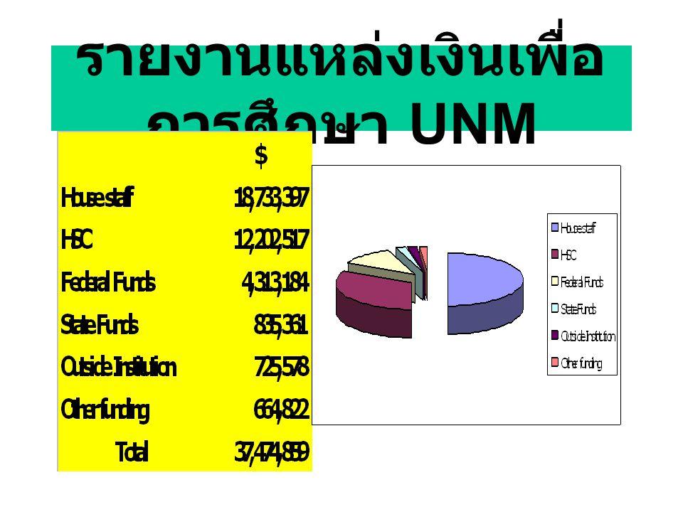 รายงานแหล่งเงินเพื่อ การศึกษา UNM