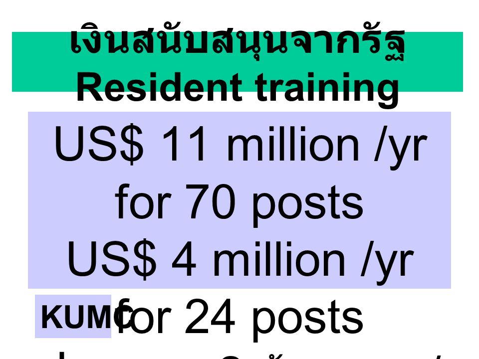 เงินสนับสนุนจากรัฐ Resident training US$ 11 million /yr for 70 posts US$ 4 million /yr for 24 posts ประมาณ 2 ล้านบาท / คน / ปี KUMC