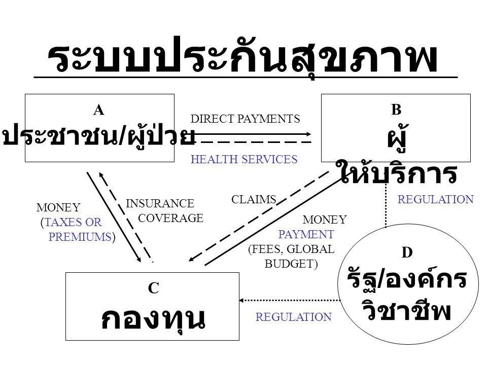 ระบบประกันสุขภาพ B ผู้ ให้บริการ รัฐ / องค์กร วิชาชีพ A ประชาชน / ผู้ป่วย C กองทุน DIRECT PAYMENTS HEALTH SERVICES INSURANCE COVERAGE MONEY (TAXES OR PREMIUMS) REGULATION CLAIMS MONEY PAYMENT (FEES, GLOBAL BUDGET) D