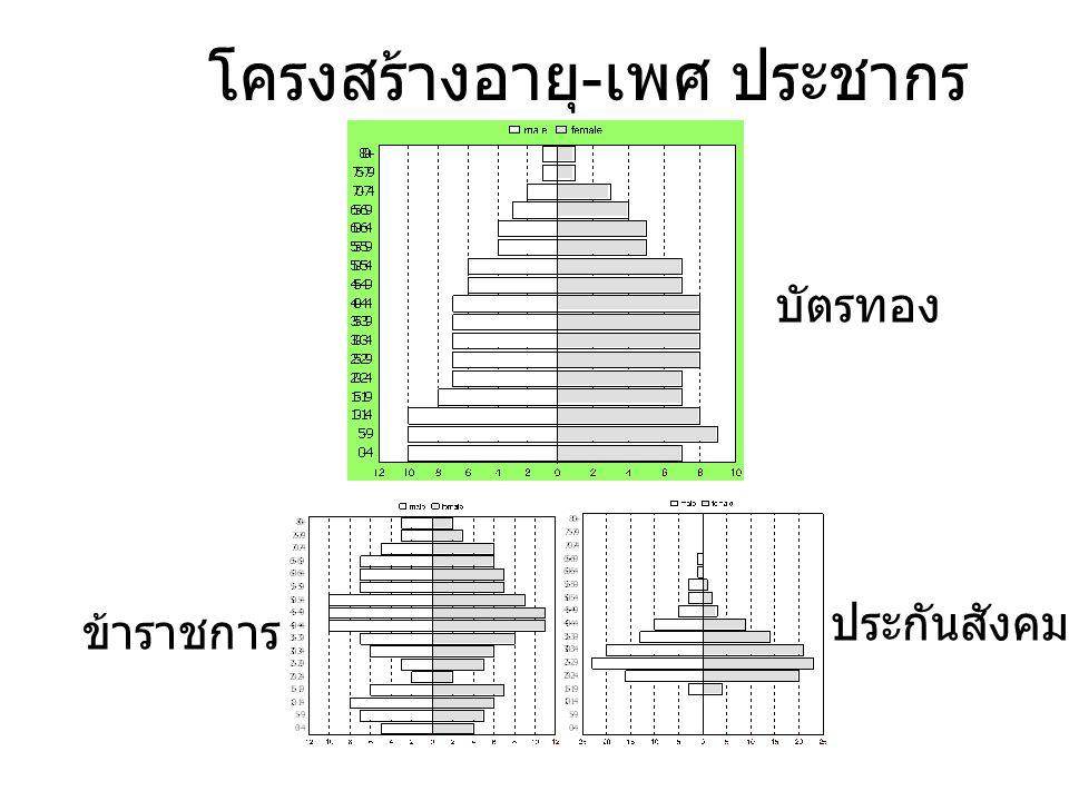 โครงสร้างอายุ-เพศ ประชากร บัตรทอง ข้าราชการ ประกันสังคม