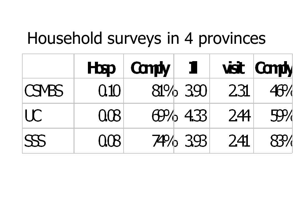 Household surveys in 4 provinces