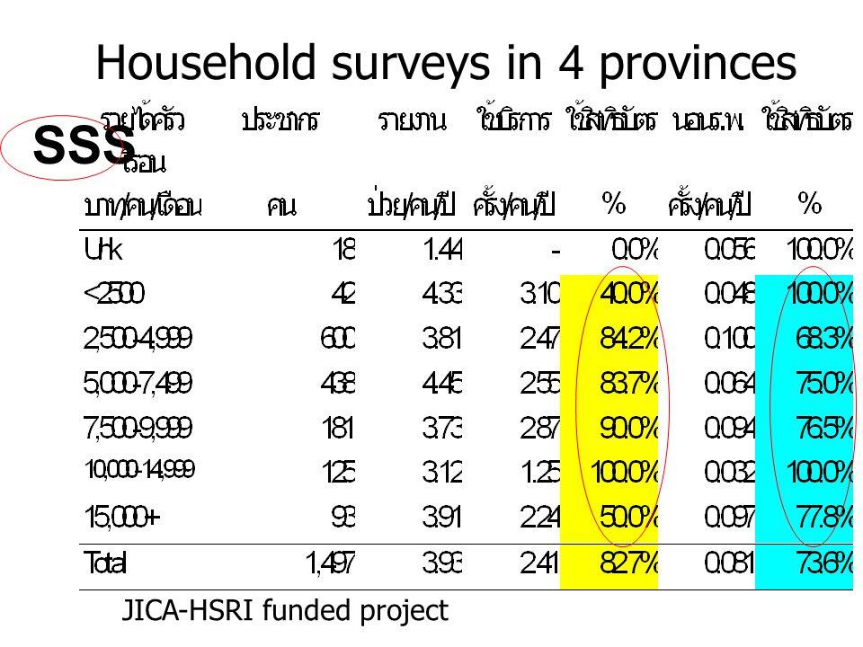 Household surveys in 4 provinces SSS JICA-HSRI funded project