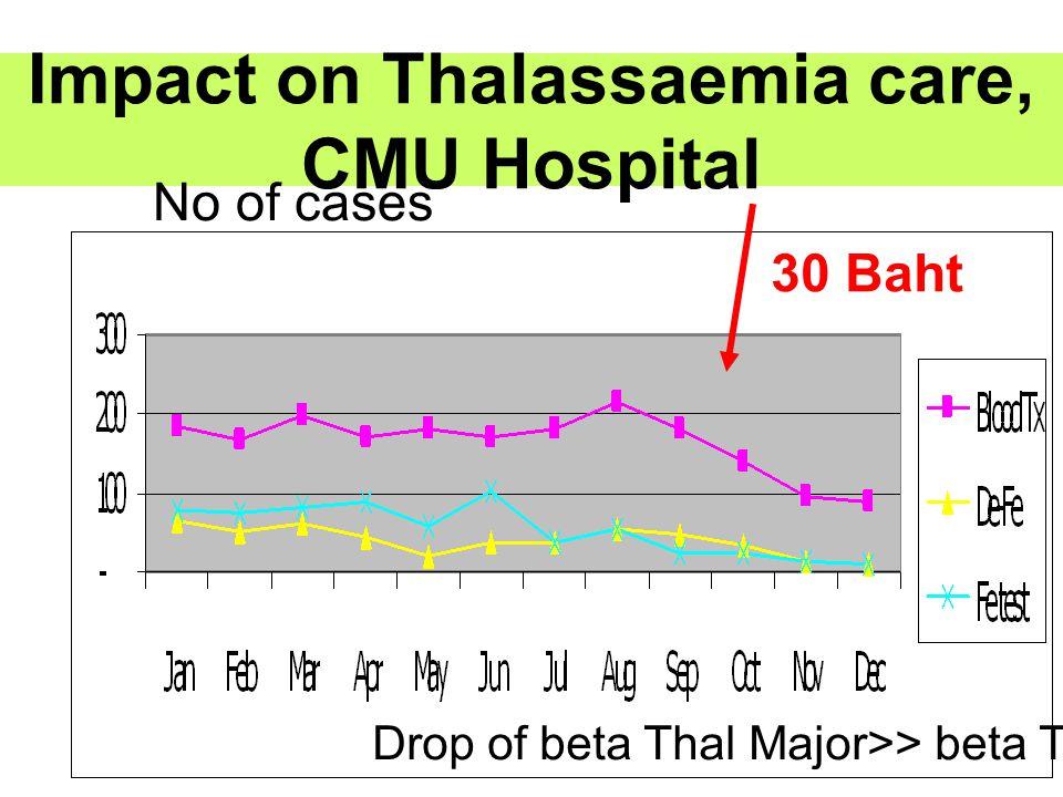 Impact on Thalassaemia care, CMU Hospital No of cases 30 Baht Drop of beta Thal Major>> beta Thal E