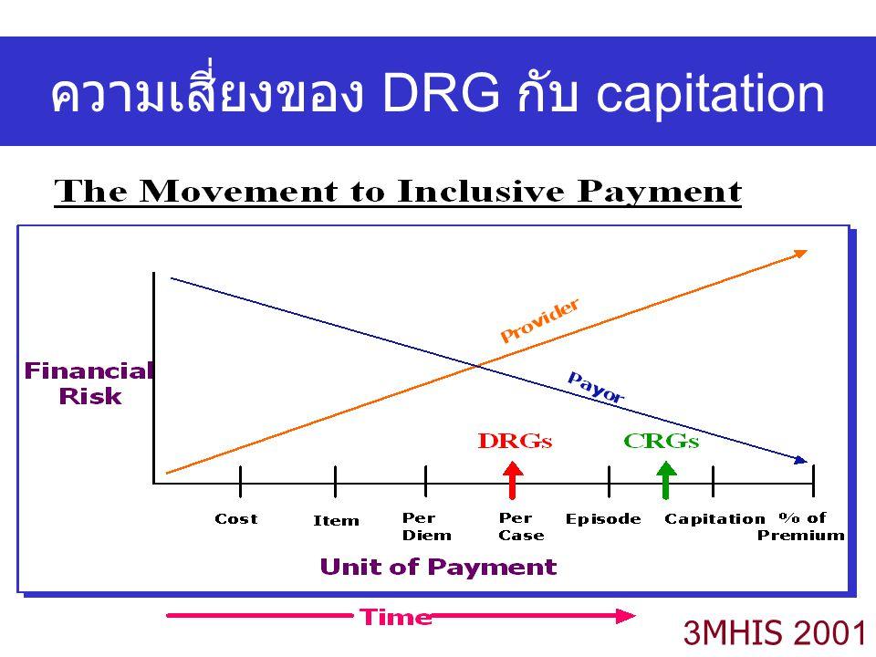 ความเสี่ยงของ DRG กับ capitation 3MHIS 2001