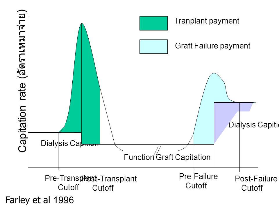 Tranplant payment Graft Failure payment Dialysis Capition Function Graft Capitation Post-Failure Cutoff Pre-Failure Cutoff Post-Transplant Cutoff Pre-Transplant Cutoff Capitation rate ( อัตราเหมาจ่าย ) Farley et al 1996